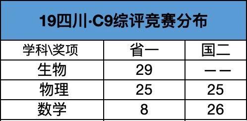 2019年四川C9综评竞赛分布