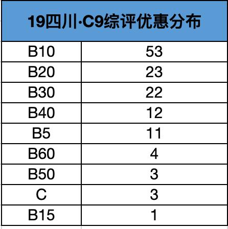 2019年四川C9综评优惠分布