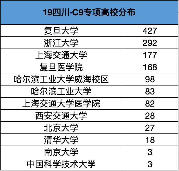 2019年四川C9专项计划高校分布